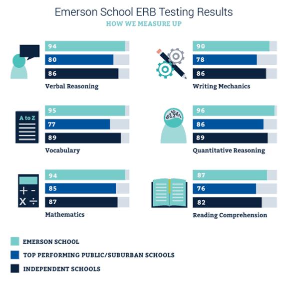 2016-2017 ERB Results